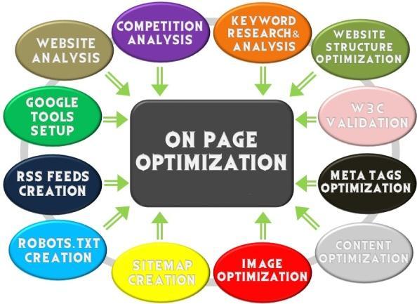 Site içi optimizasyon